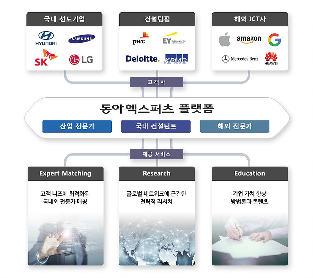 동아엑스퍼츠 플랫폼